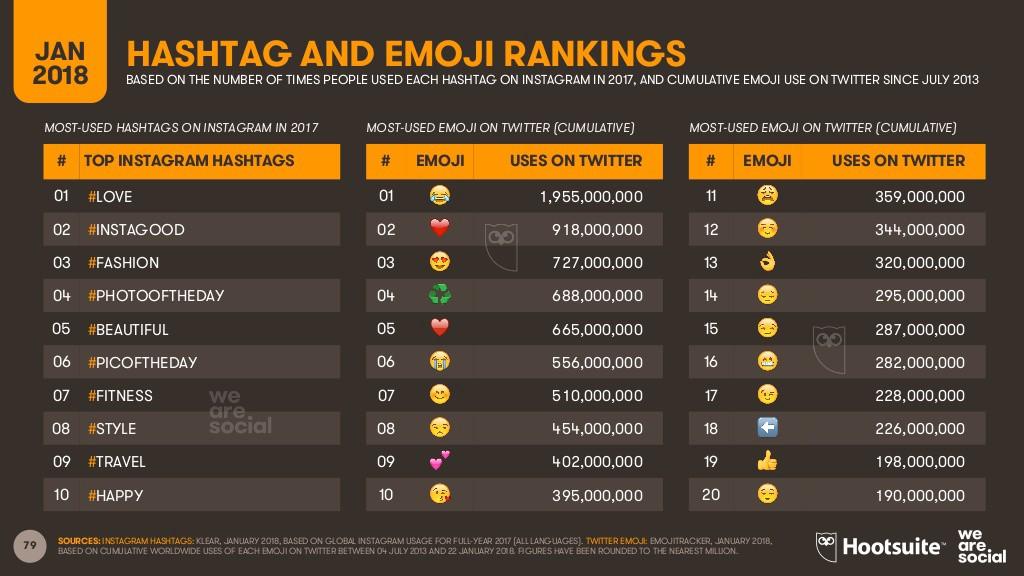 Hashtag and Emoji Ranking