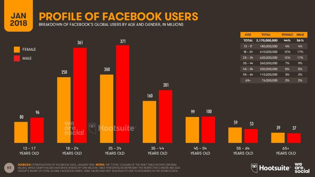 Profiles of Facebook Users - Jan 2018