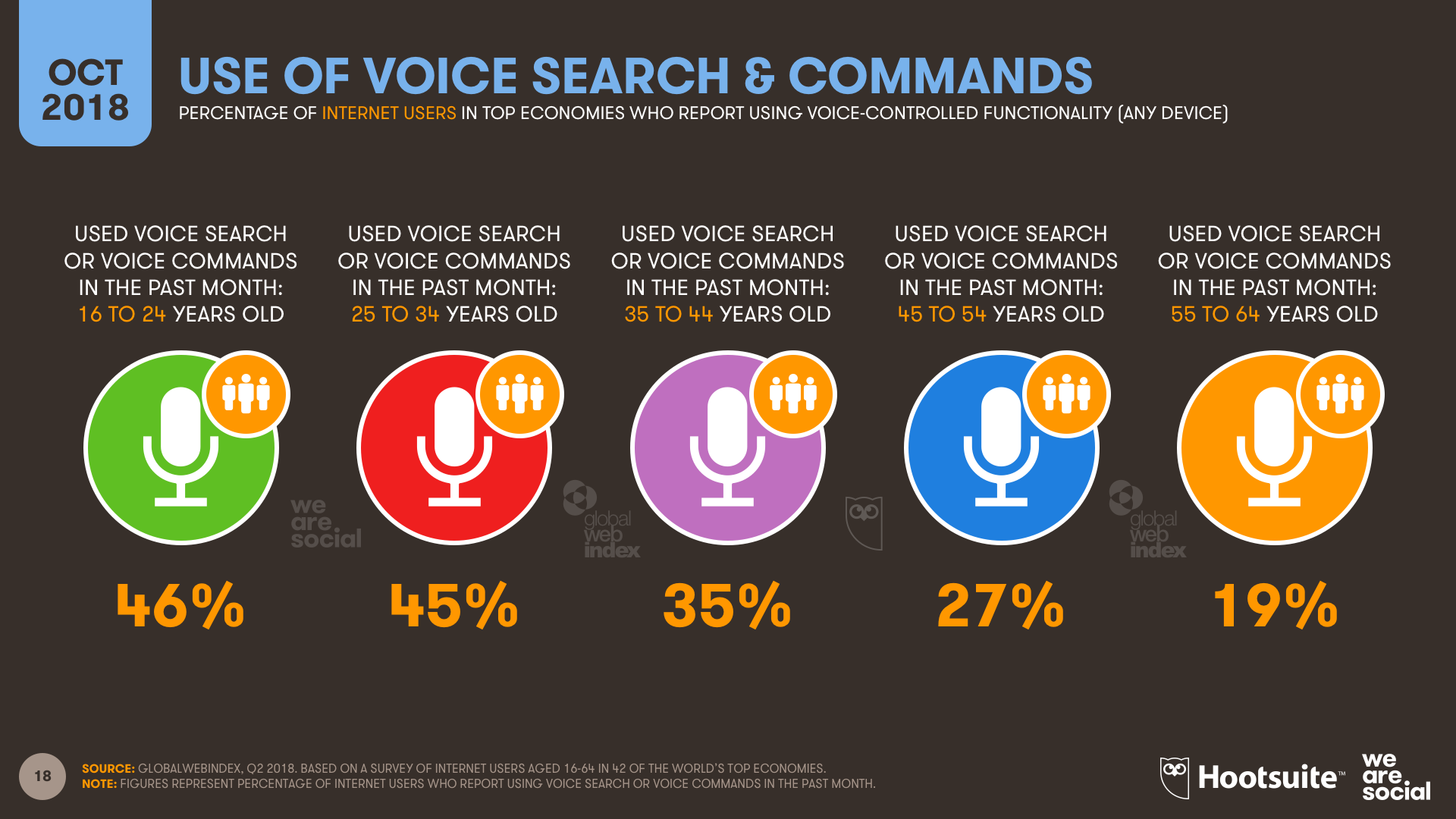 Digital Statshot Use of Voice by Age Group