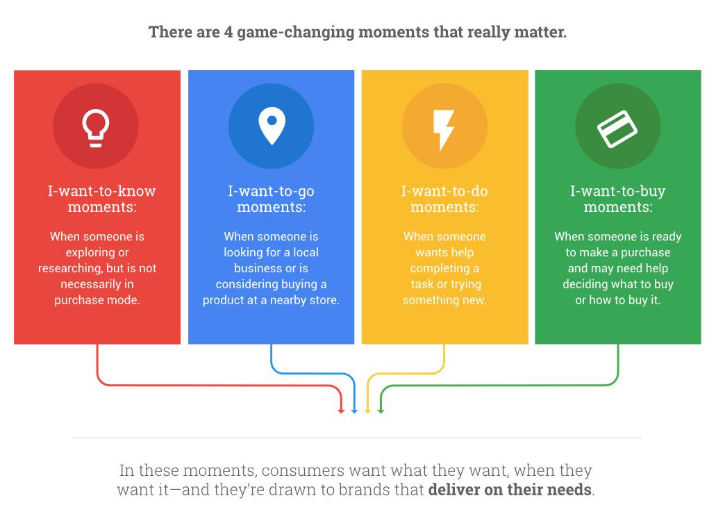 Google Moments