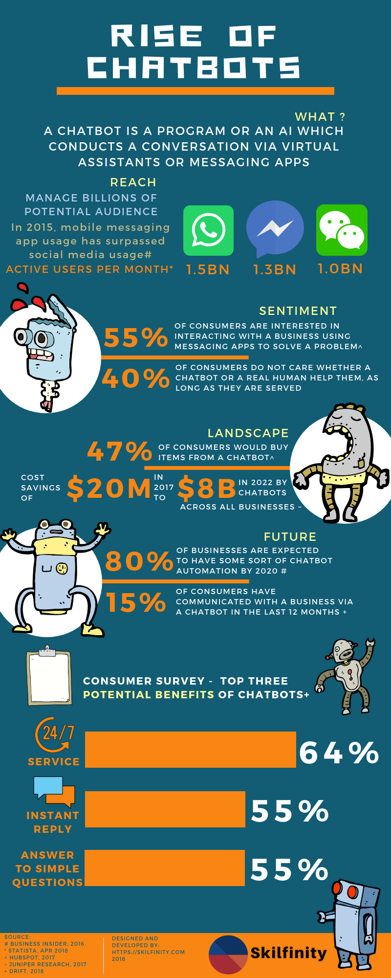 Infographics - The Rise of Chatbots - Understand the general consumer sentiment and overall Chatbot landscape through this Infographics
